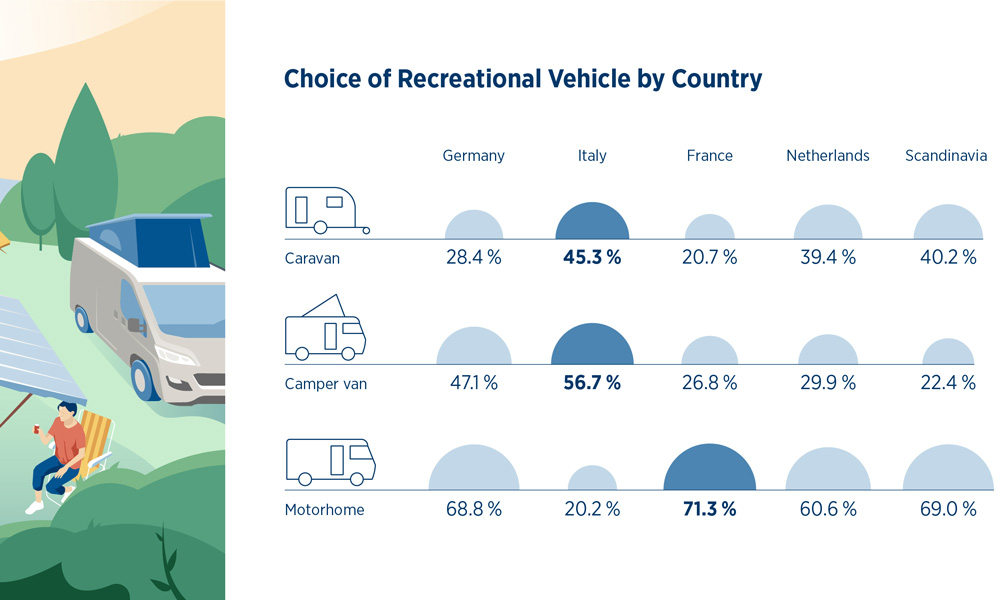 Scandinavia is presented together in the survey and here the choice of motorhome holiday was second highest. The Italians chose a city camper. Illustration: EHG.