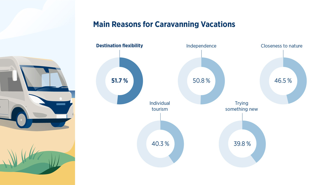 Flexibility is the main reason for choosing a motorhome and caravan. Illustration: EHG.